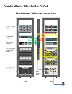 Eaton three-phase FlexPod power